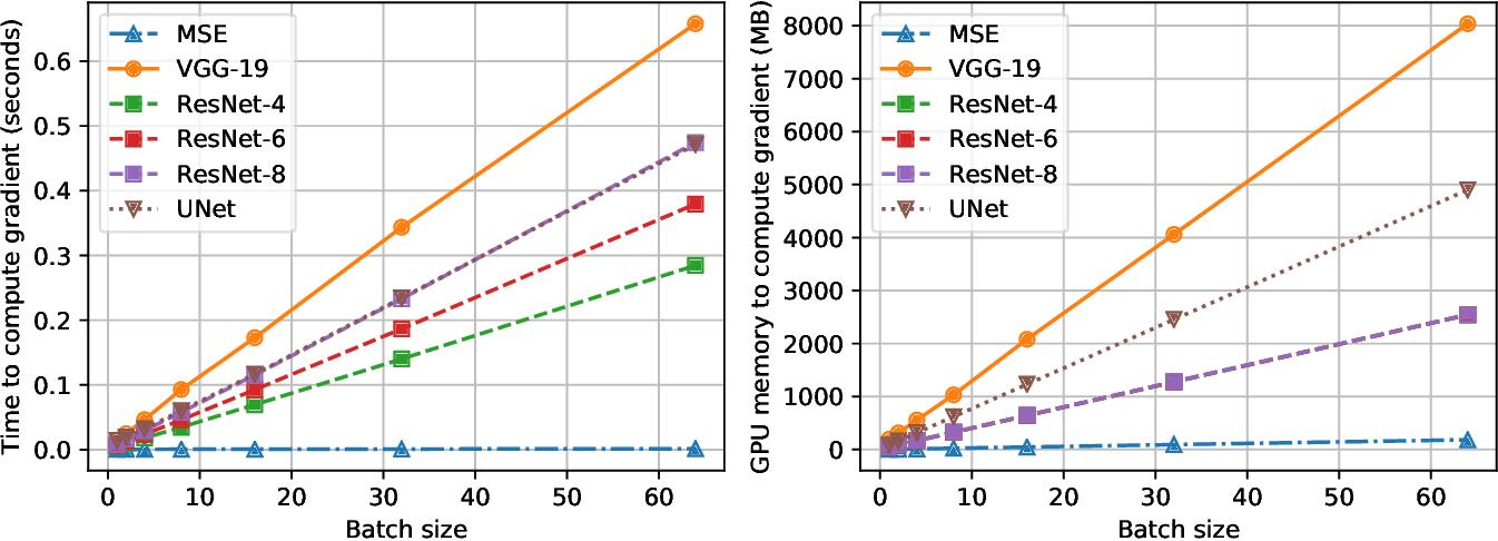 Figure 3 for Perceptual Gradient Networks