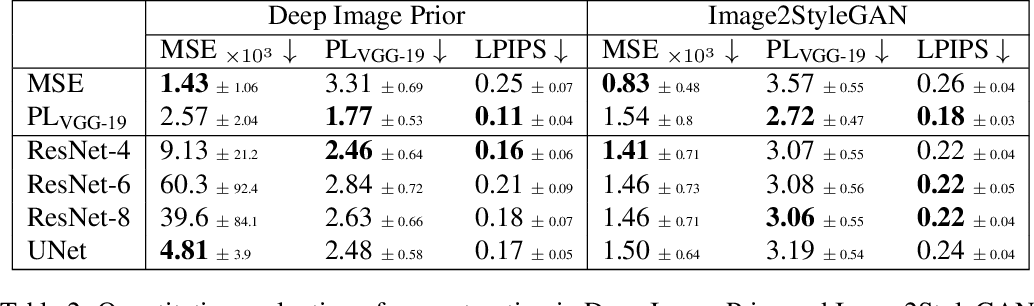 Figure 4 for Perceptual Gradient Networks