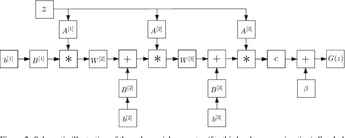 Figure 3 for PolyGAN: High-Order Polynomial Generators