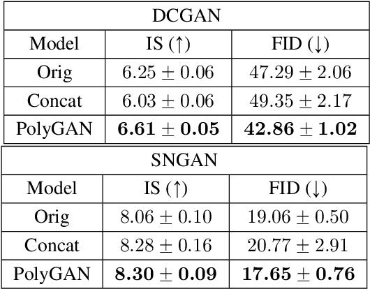 Figure 2 for PolyGAN: High-Order Polynomial Generators