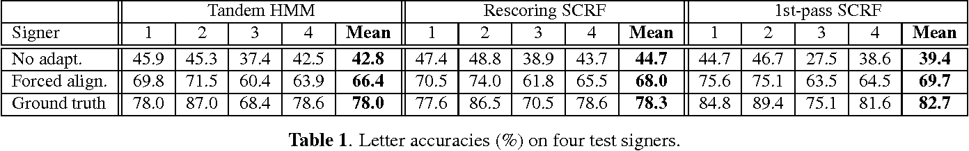 Figure 2 for Signer-independent Fingerspelling Recognition with Deep Neural Network Adaptation