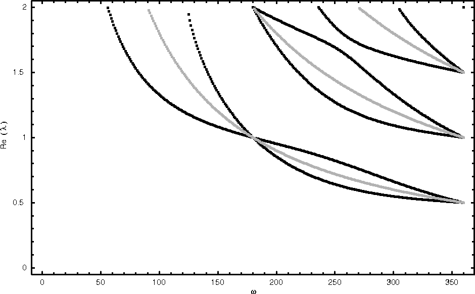 Fig. 8.1. The edge exponents for the PZT -4.