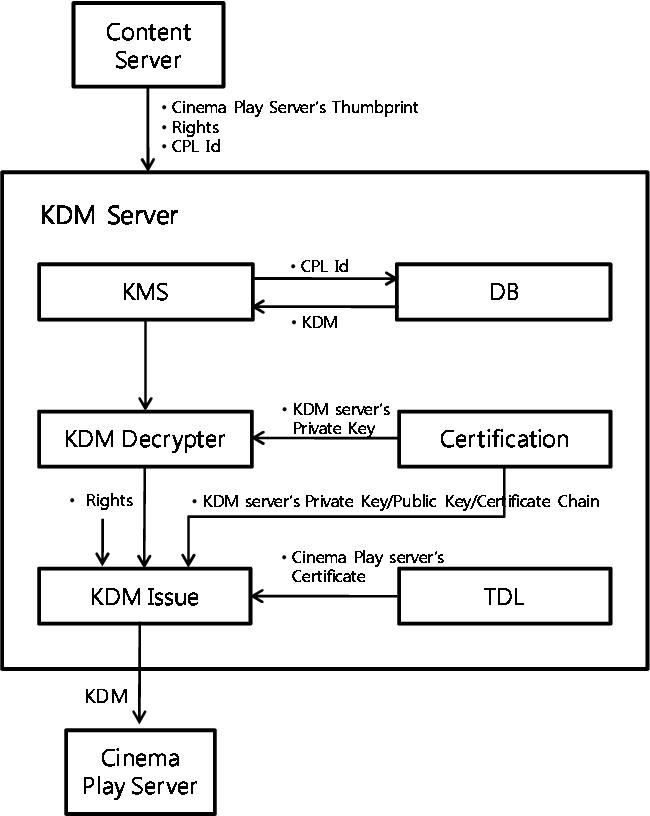 Design of KDM system for Digital Cinema - Semantic Scholar