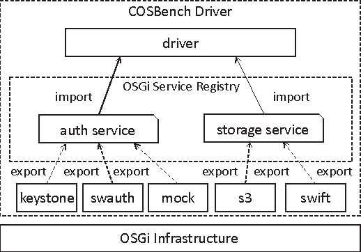 Figure 7 from COSBench: cloud object storage benchmark - Semantic