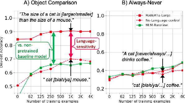 Figure 1 for oLMpics -- On what Language Model Pre-training Captures