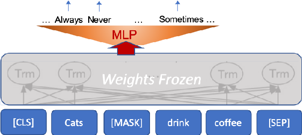 Figure 3 for oLMpics -- On what Language Model Pre-training Captures
