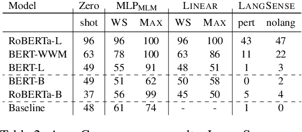 Figure 4 for oLMpics -- On what Language Model Pre-training Captures