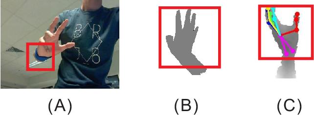 Figure 1 for HandAugment: A Simple Data Augmentation Method for Depth-Based 3D Hand Pose Estimation