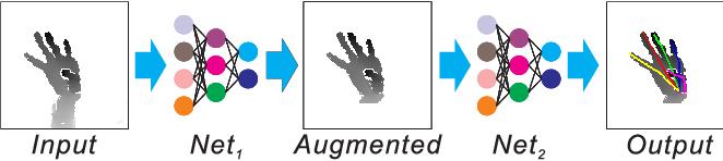 Figure 3 for HandAugment: A Simple Data Augmentation Method for Depth-Based 3D Hand Pose Estimation