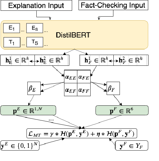 Figure 3 for Generating Fact Checking Explanations