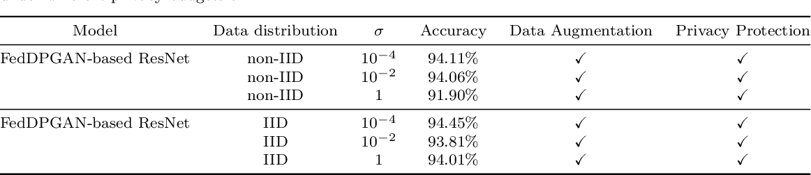 Figure 4 for FedDPGAN: Federated Differentially Private Generative Adversarial Networks Framework for the Detection of COVID-19 Pneumonia