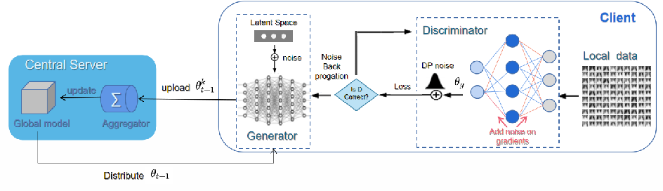 Figure 1 for FedDPGAN: Federated Differentially Private Generative Adversarial Networks Framework for the Detection of COVID-19 Pneumonia