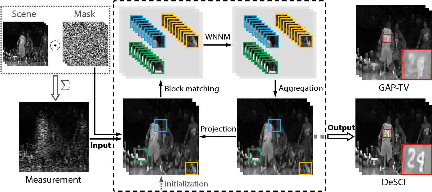 Figure 1 for Rank Minimization for Snapshot Compressive Imaging
