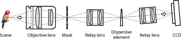 Figure 4 for Rank Minimization for Snapshot Compressive Imaging