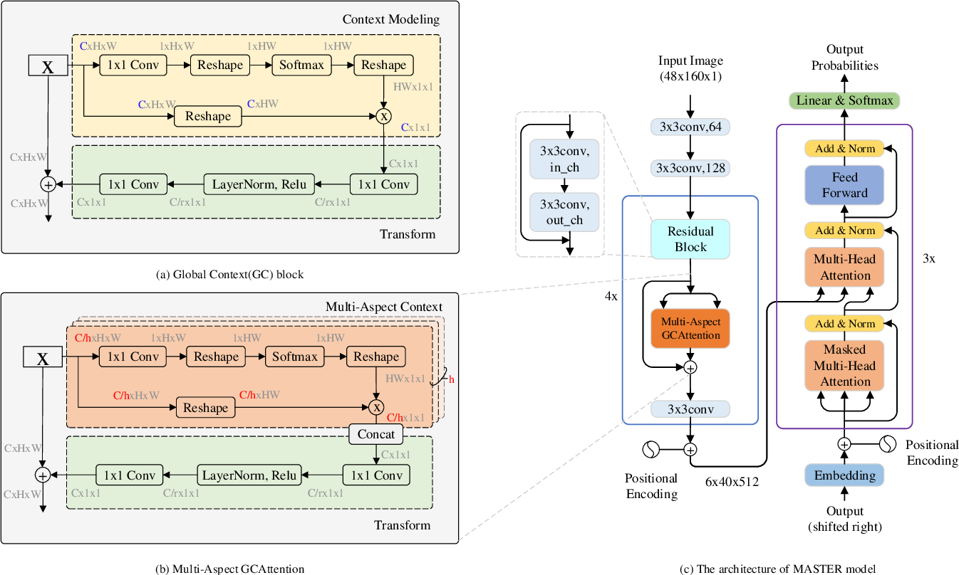 Figure 2 for MASTER: Multi-Aspect Non-local Network for Scene Text Recognition