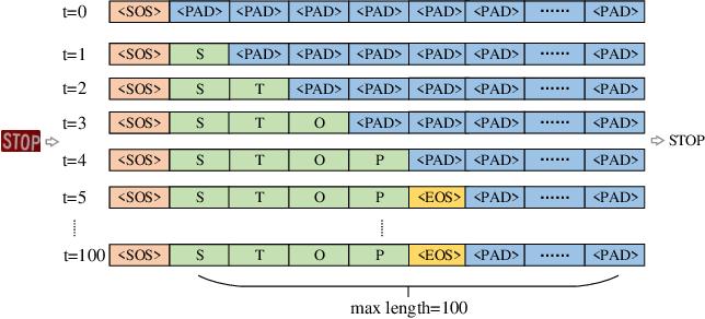 Figure 4 for MASTER: Multi-Aspect Non-local Network for Scene Text Recognition