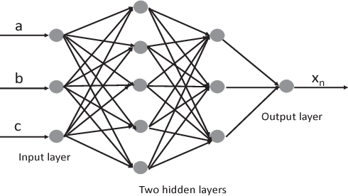 Figure 1 for A Preliminary Study of Neural Network-based Approximation for HPC Applications