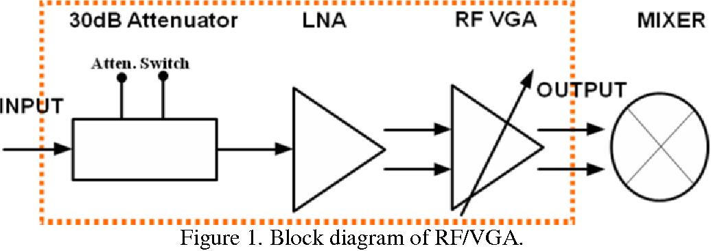 block diagram of rf/vga