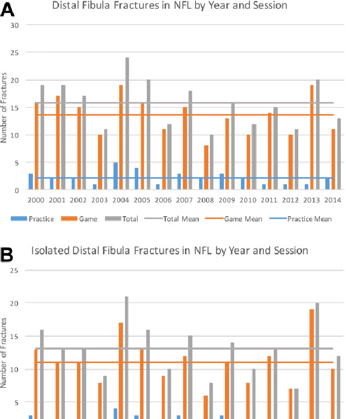 Distal Fibula Fractures in National Football League Athletes ...