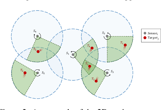 Figure 3 for Learning Multi-Agent Coordination for Enhancing Target Coverage in Directional Sensor Networks