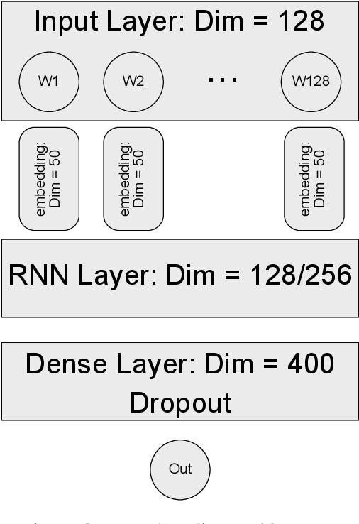 Figure 4 for BERT Transformer model for Detecting Arabic GPT2 Auto-Generated Tweets
