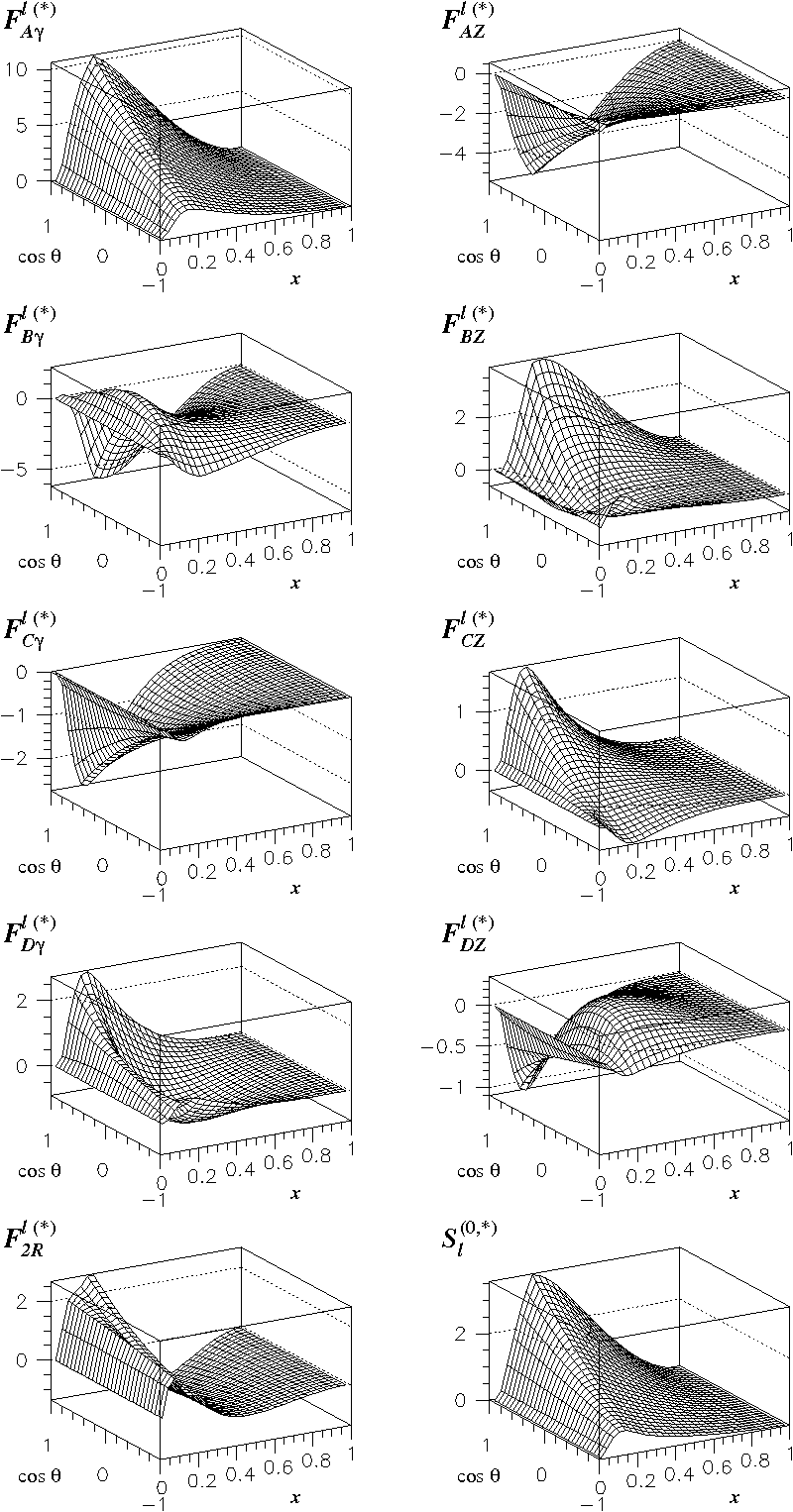 Optimal-observable analysis of the angular and energy