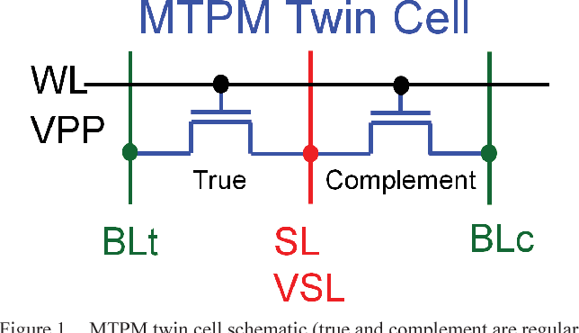 Figure 1. MTPM twin cell schematic (true and complement are regular NMOS thin oxide devices with charge trapping being made in the HK dielectric). WL: Word Line, BL: Bit Line, SL: Source Line. Typical programming biases VPP~2.5xVnom and VSL~1.9xVnom.