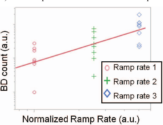 Figure 10. Array level BD count (in log scale) as a function of the normalized programming ramp rate (in log scale) confirming device level results that a lower ramp rate reduces the BD occurrences.