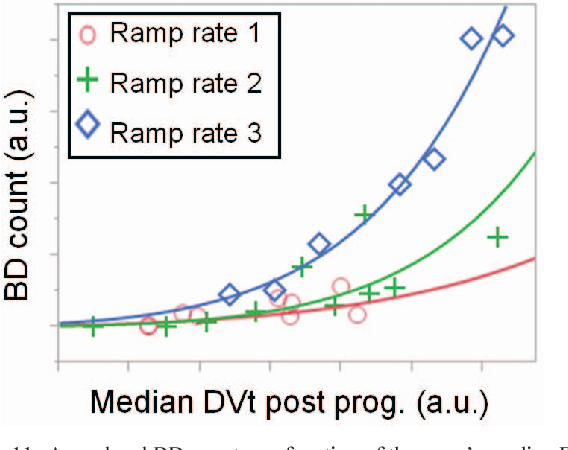 Figure 11. Array level BD count as a function of the array's median DVt post programming showing that similar DVt can be met while reducing the BD count (ie. programmed enough and BD-free).