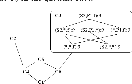 Qc trees an efficient summary structure for semantic olap figure 3 ccuart Gallery