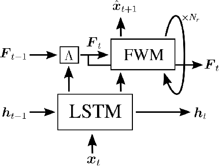 Figure 1 for Learning Associative Inference Using Fast Weight Memory