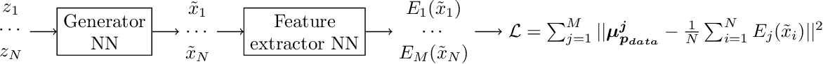 Figure 1 for Learning Implicit Generative Models by Matching Perceptual Features