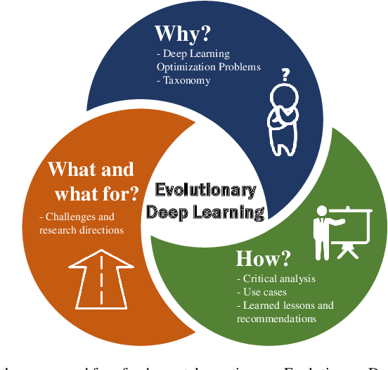 Figure 1 for Lights and Shadows in Evolutionary Deep Learning: Taxonomy, Critical Methodological Analysis, Cases of Study, Learned Lessons, Recommendations and Challenges