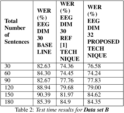 Figure 4 for Improving EEG based continuous speech recognition using GAN