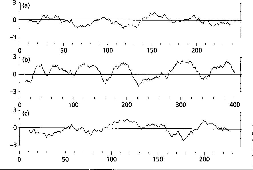 Figure 5. Hydrophobicity plot of (a) EcsA, (b) EcsB and (c) EcsC according to Kyte 81 '