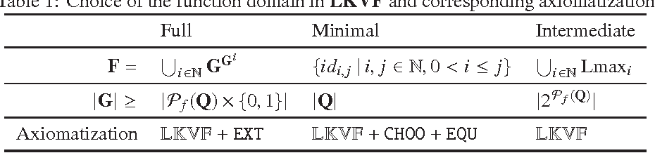 Figure 1 for Epistemic Logic with Functional Dependency Operator