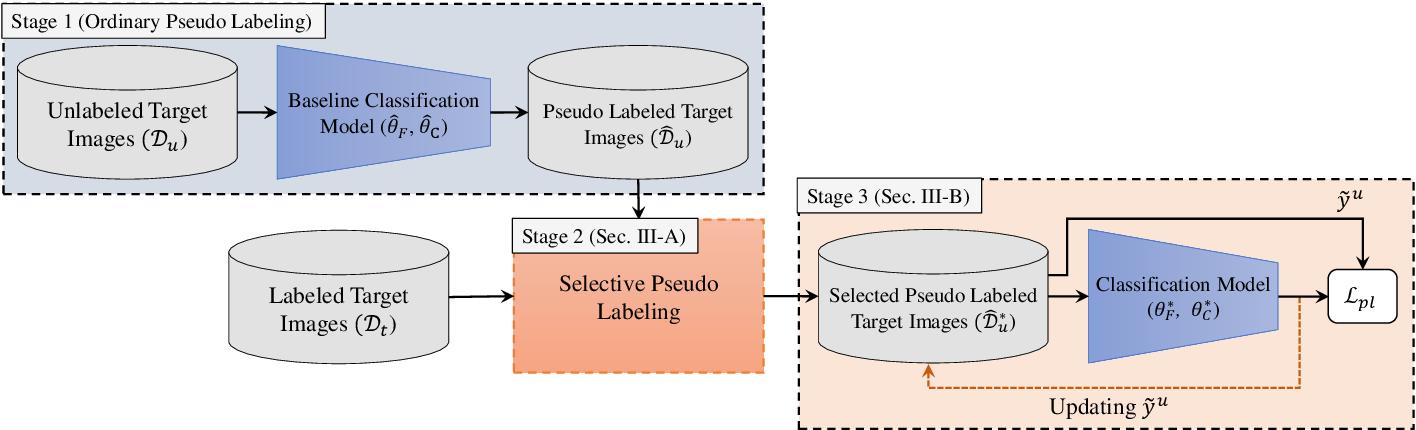 Figure 2 for Semi-Supervised Domain Adaptation via Selective Pseudo Labeling and Progressive Self-Training