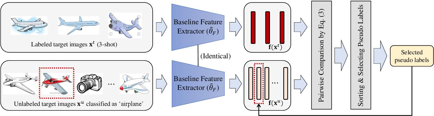 Figure 4 for Semi-Supervised Domain Adaptation via Selective Pseudo Labeling and Progressive Self-Training