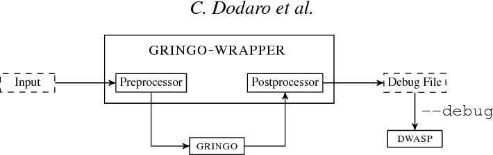 Figure 1 for Debugging Non-Ground ASP Programs: Technique and Graphical Tools
