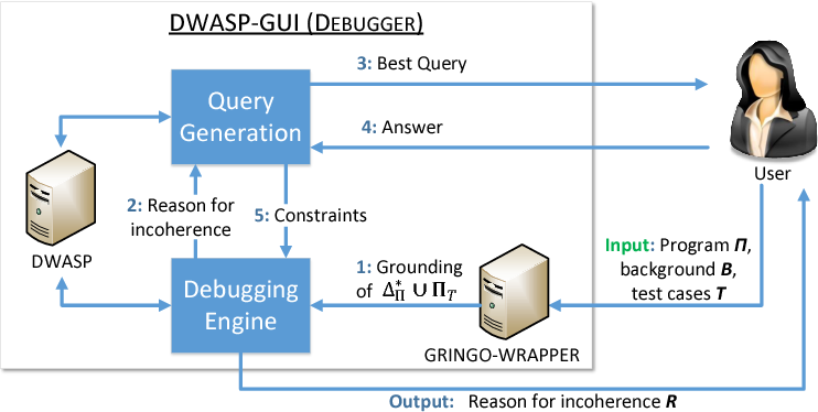 Figure 3 for Debugging Non-Ground ASP Programs: Technique and Graphical Tools
