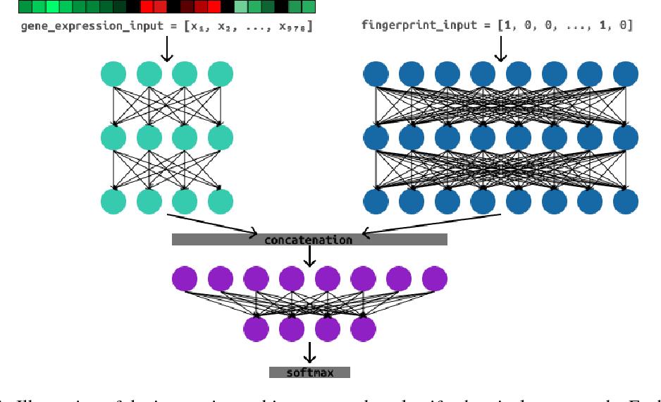 Figure 2 for Structure-Based Networks for Drug Validation