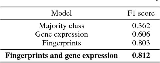 Figure 3 for Structure-Based Networks for Drug Validation