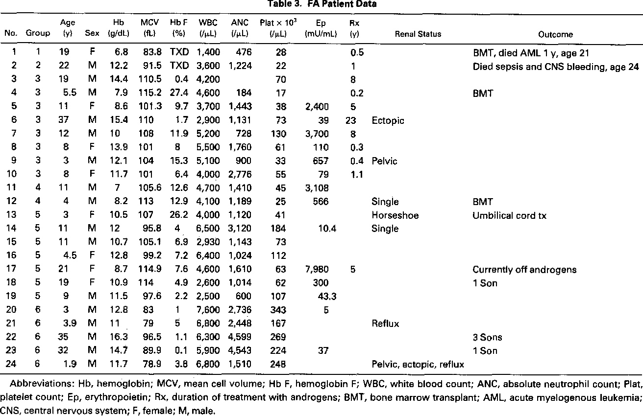 Fanconi Anemia: Clinical, Cytogenetic and Experimental Aspects