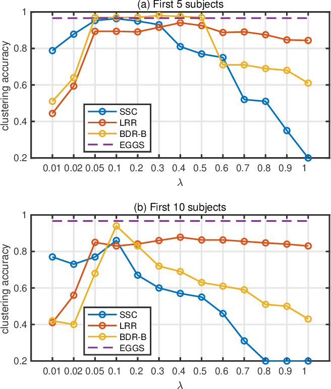 Figure 1 for EGGS: Eigen-Gap Guided Search Making Subspace Clustering Easy