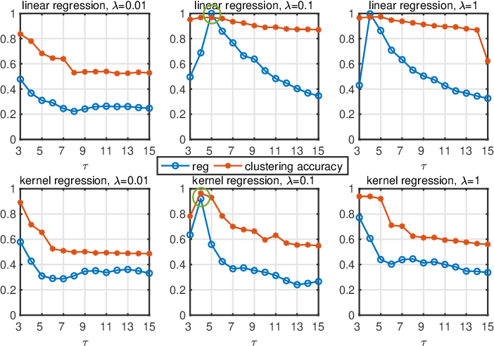 Figure 2 for EGGS: Eigen-Gap Guided Search Making Subspace Clustering Easy