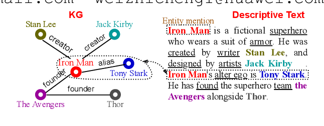 Figure 1 for Few-shot Knowledge Graph-to-Text Generation with Pretrained Language Models
