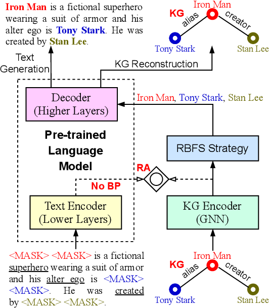 Figure 3 for Few-shot Knowledge Graph-to-Text Generation with Pretrained Language Models