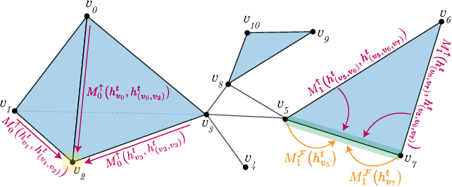 Figure 1 for Weisfeiler and Lehman Go Topological: Message Passing Simplicial Networks