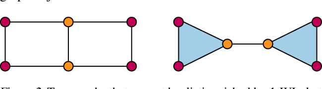 Figure 3 for Weisfeiler and Lehman Go Topological: Message Passing Simplicial Networks