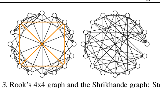 Figure 4 for Weisfeiler and Lehman Go Topological: Message Passing Simplicial Networks